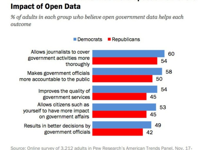 Today in OpenGov: The best, most massive non-blind trust. Ever.